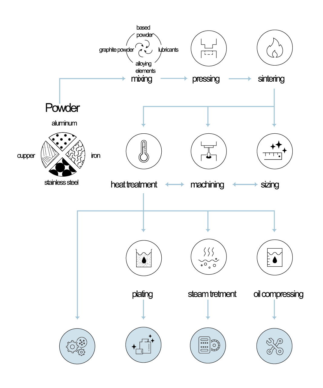 Powder Metallurgy Additive process